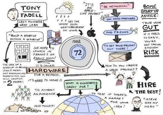 Sketchnote of Nest CEO Tony Fadell at LeWeb 12