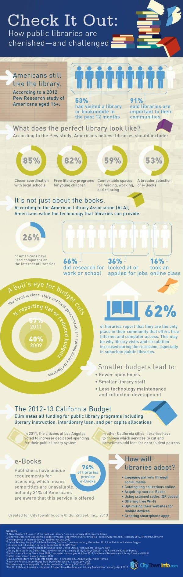 Public-Libraries2