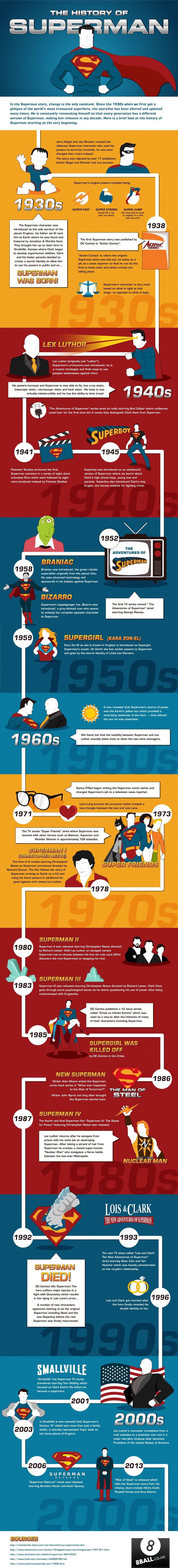 Infographic: De geschiedenis van de man van staal - Numrush