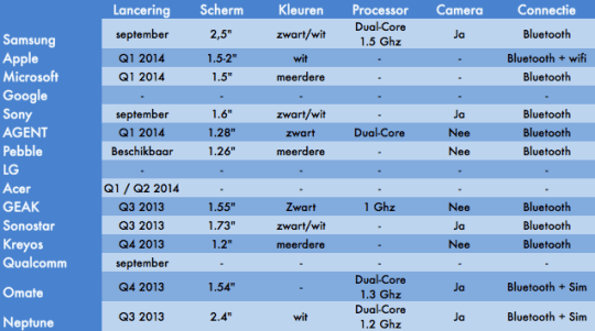 overview_of_smartwatches_august2013_by_Numrush