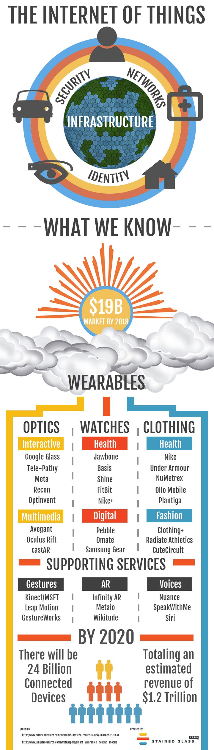 Wearbles-Infographic-Stained-Glass-Labs-2013