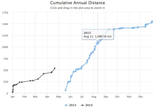 Cumulatieve afstand in Strava per maand