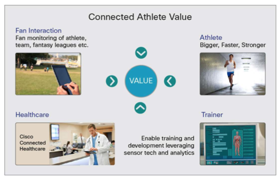 connect athlete value