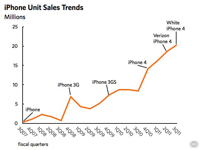apple_iphone_sales_trend-4e6fa4c-intro