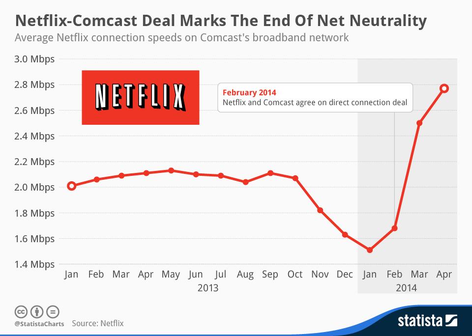 chartoftheday_2255_Netflix_Comcast_Deal_n