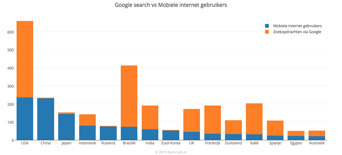 google mobile vs search