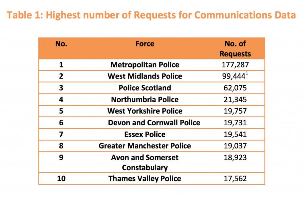 politie verzoeken britse politie
