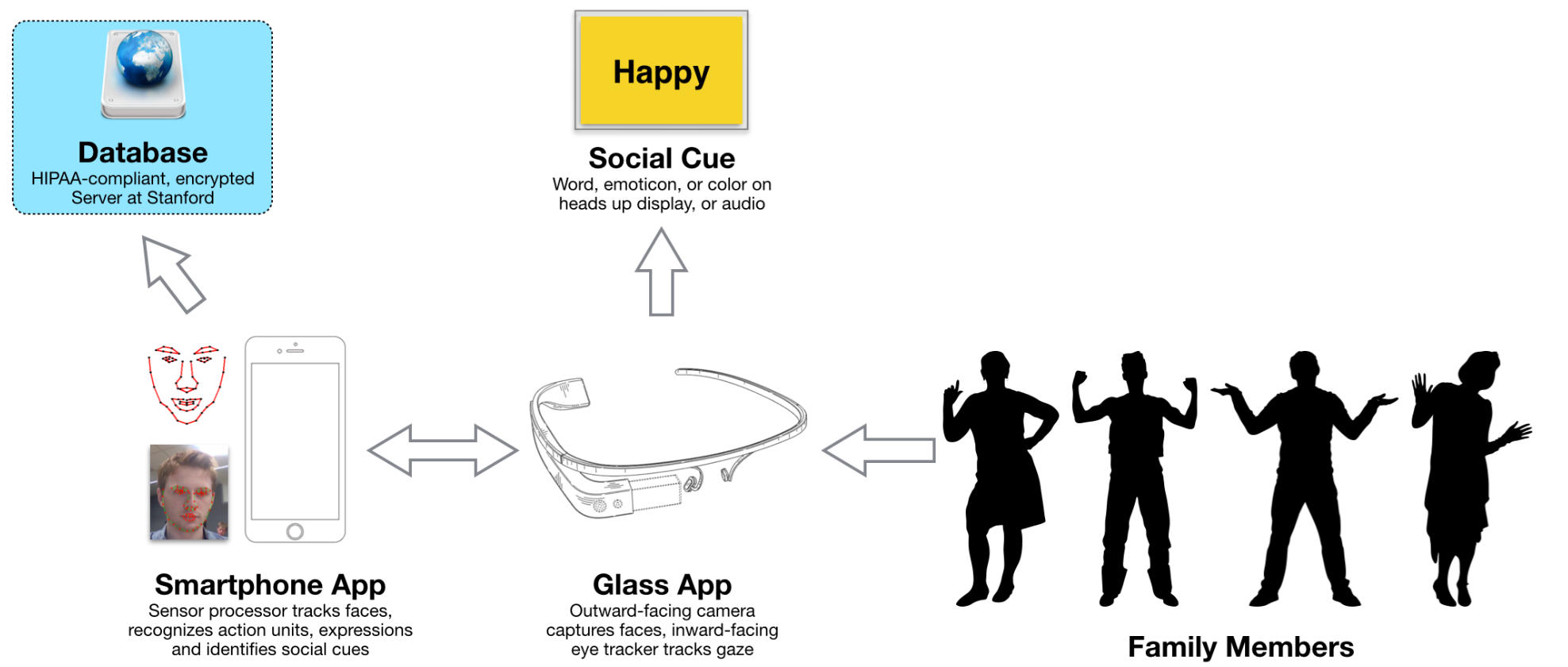Google Glass Autisme