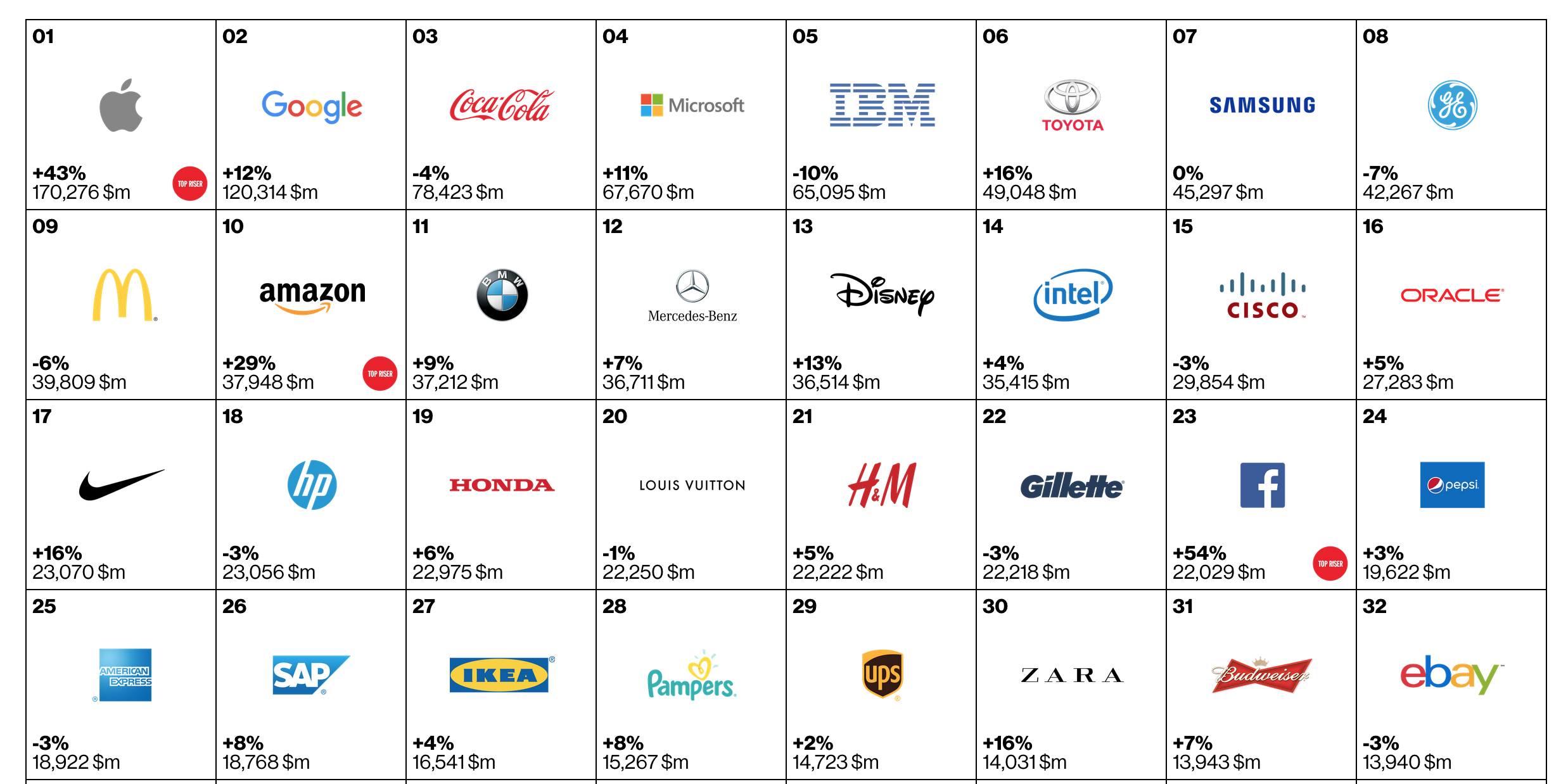 Bekendste merken ter wereld 2015
