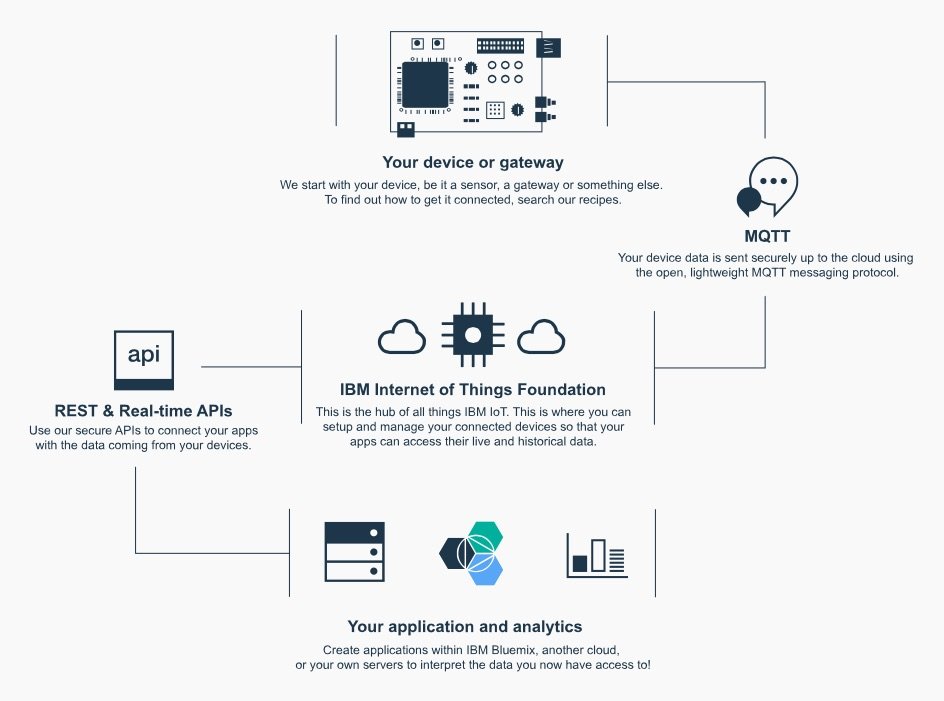 IBM Internet of Things Foundation