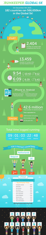 Infographic Runkeeper