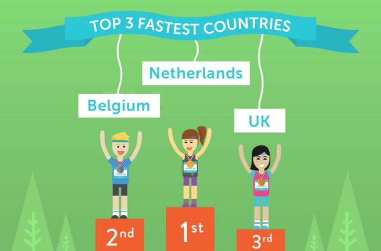 Runkeeper Nederland