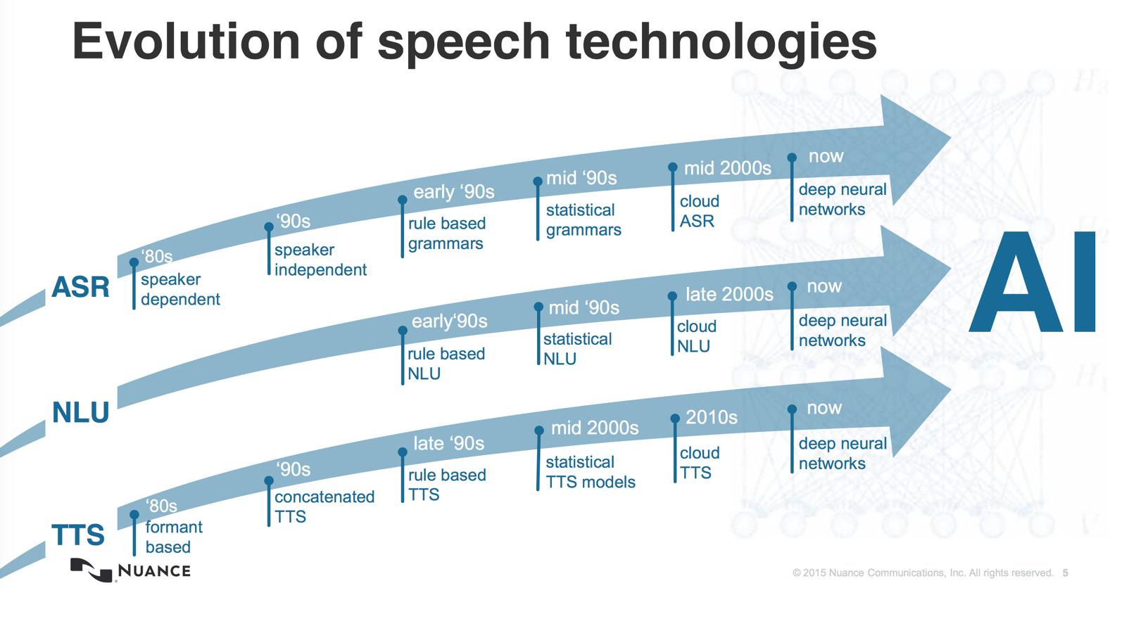 Evolutie van spraaktech
