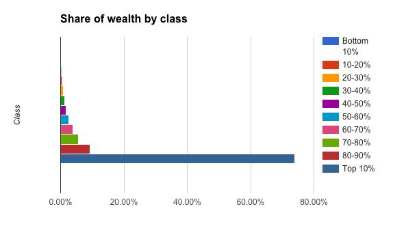 India wealth gap