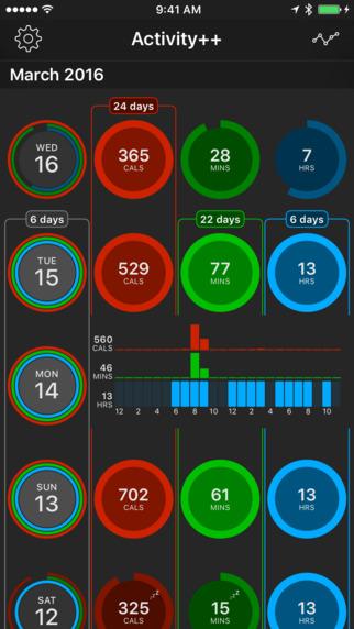 Activity++ op iPhone