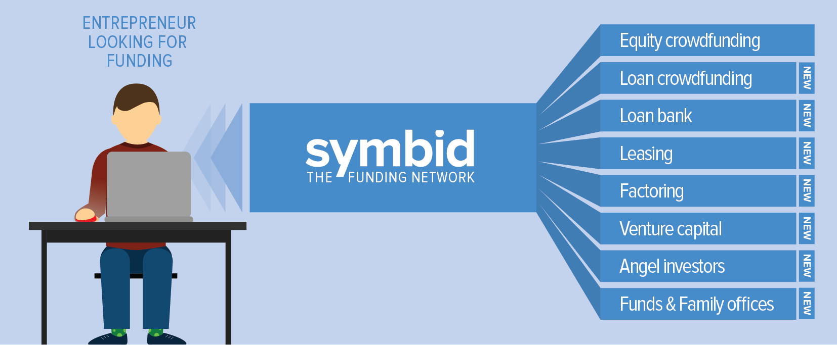 Symbid-The-Funding-Network-Transition-high