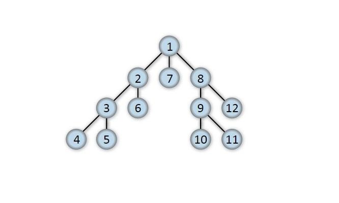 Depth-first-tree