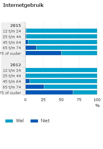 Internetgebruik in 2015