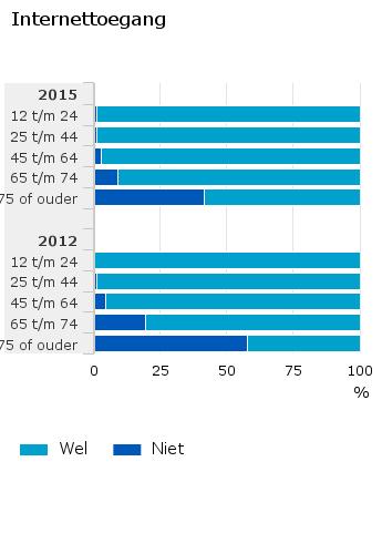 Internettoegang in 2015