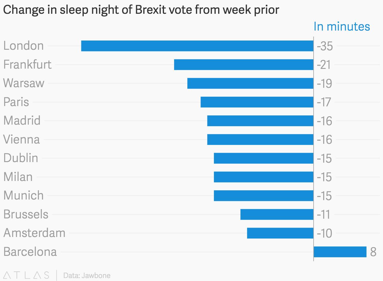 Minder slaap door brexit van Jawbone