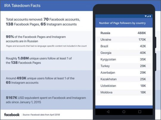Facebook-IRA-cijfers