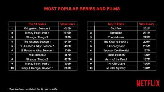 Kijkcijfers Netflix